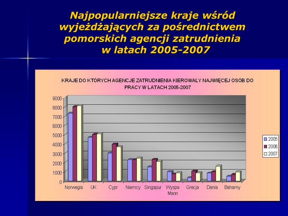 Najpopularniejsze kraje wśród wyjeżdżających za pośrednictwem pomorskich agencji zatrudnienia w latach 2005-2007