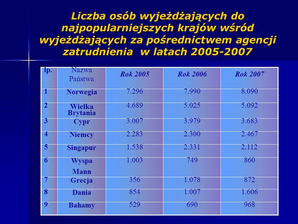 Liczba osób wyjeżdżających do najpopularniejszych krajów wśród wyjeżdżających za pośrednictwem agencji zatrudnienia w latach 2005-2007 lp.