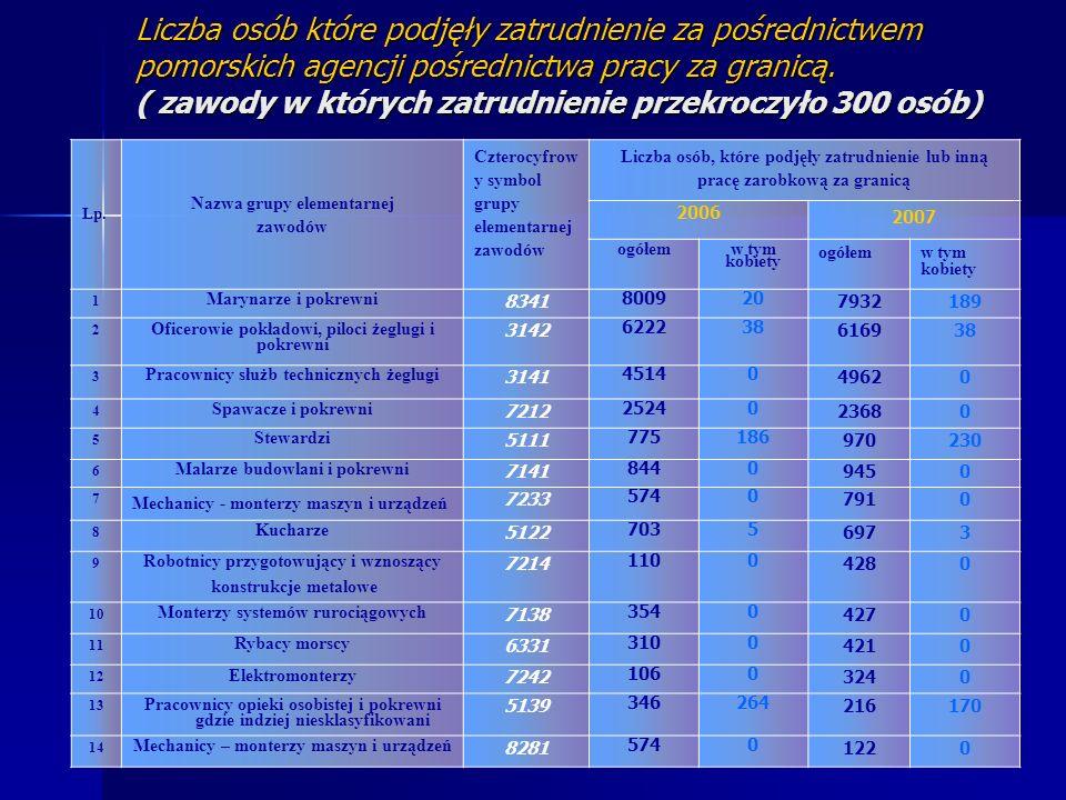 Liczba osób które podjęły zatrudnienie za pośrednictwem pomorskich agencji pośrednictwa pracy za granicą.