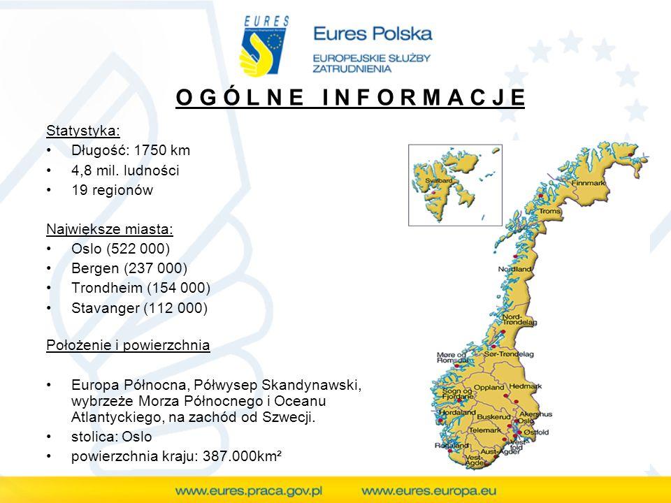 O G Ó L N E I N F O R M A C J E Statystyka: Długość: 1750 km 4,8 mil. ludności 19 regionów Największe miasta: Oslo (522 000) Bergen (237 000) Trondhei