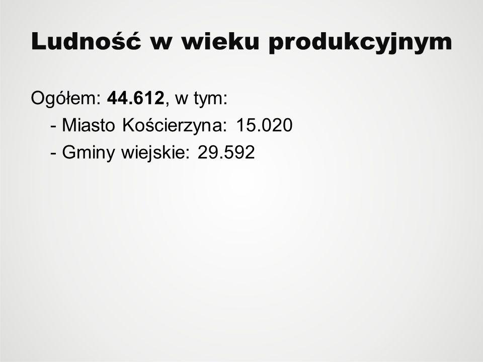 Ludność w wieku produkcyjnym Ogółem: 44.612, w tym: - Miasto Kościerzyna: 15.020 - Gminy wiejskie: 29.592