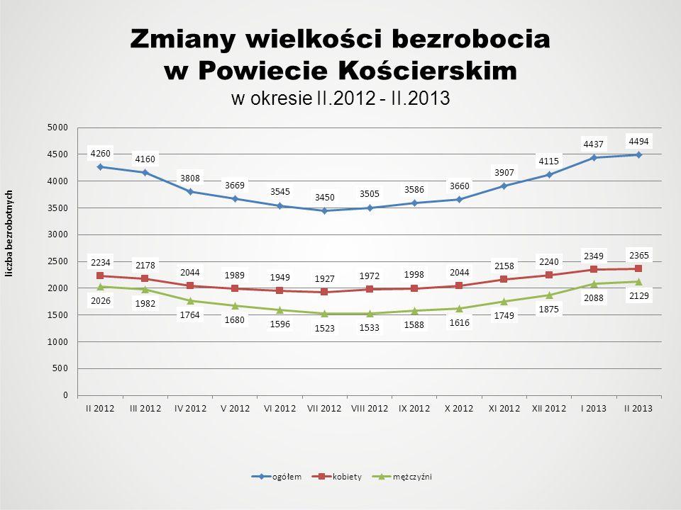 Zmiany wielkości bezrobocia w Powiecie Kościerskim w okresie II.2012 - II.2013