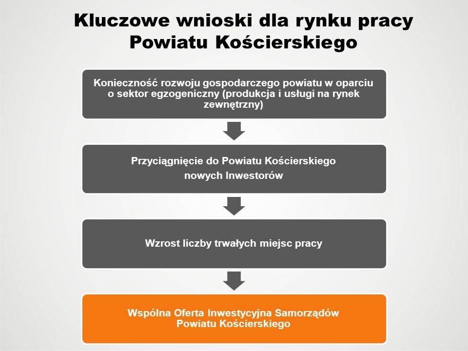 Kluczowe wnioski dla rynku pracy Powiatu Kościerskiego Konieczność rozwoju gospodarczego powiatu w oparciu o sektor egzogeniczny (produkcja i usługi n
