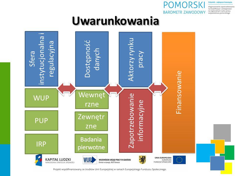 Uwarunkowania Sfera instytucjonalna i regulacyjna Dostępność danych WUP PUP IRP Wewnęt rzne Zewnętr zne Badania pierwotne Aktorzy rynku pracy Zapotrzebowanie informacyjne Finansowanie