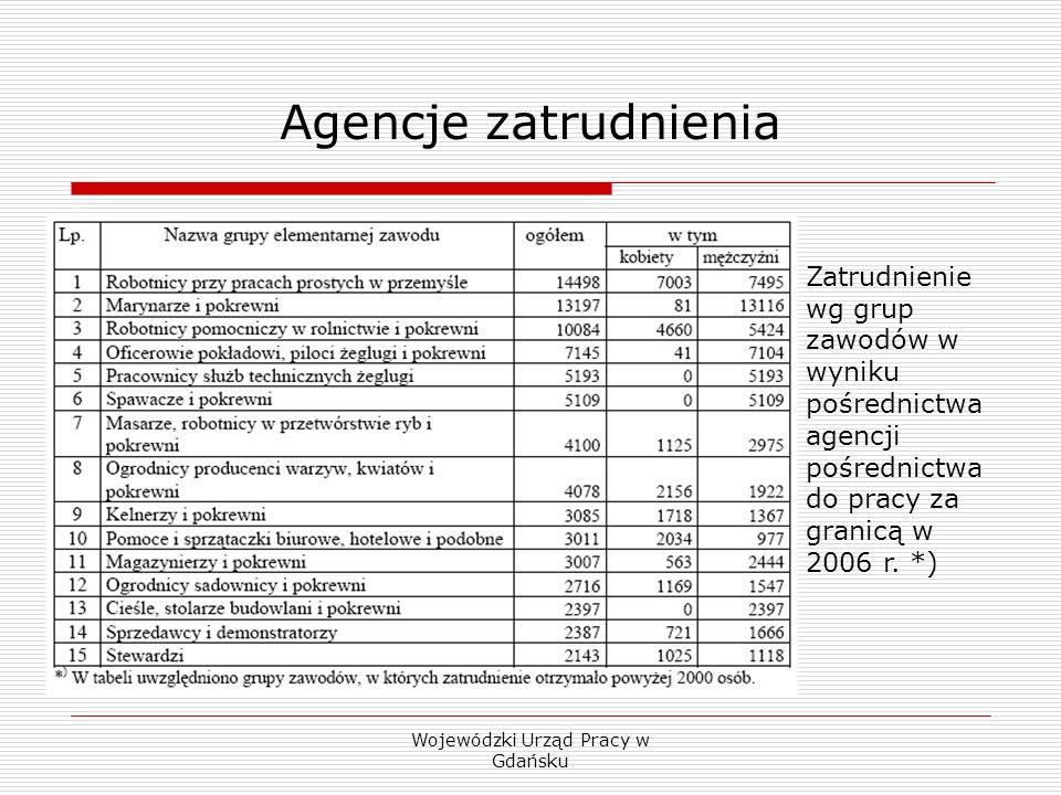 Wojewódzki Urząd Pracy w Gdańsku Agencje zatrudnienia Zatrudnienie wg grup zawodów w wyniku pośrednictwa agencji pośrednictwa do pracy za granicą w 2006 r.