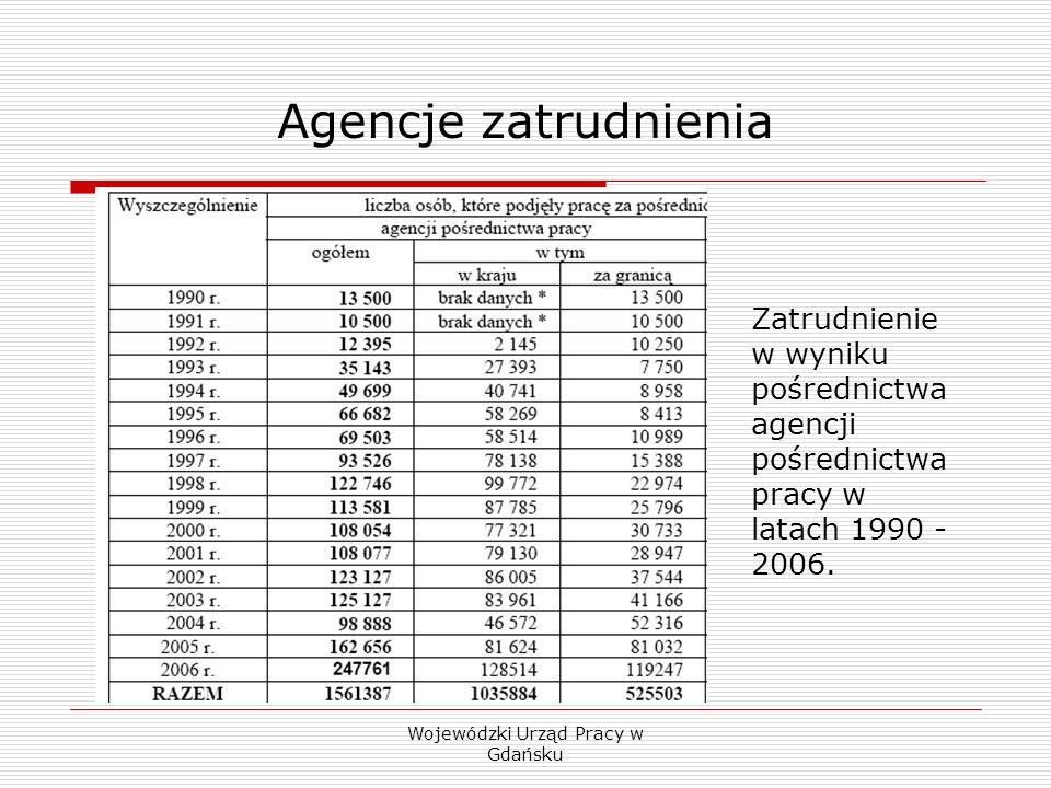 Wojewódzki Urząd Pracy w Gdańsku Agencje zatrudnienia Zatrudnienie w wyniku pośrednictwa agencji pośrednictwa pracy w latach 1990 - 2006.