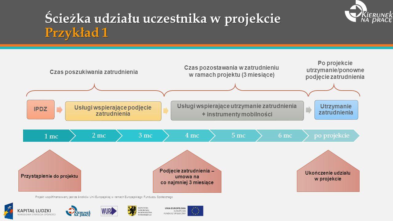 Ścieżka udziału uczestnika w projekcie Przykład 1 1 mc 2 mc3 mc4 mc5 mc6 mcpo projekcie Przystąpien ie do projektu Ukończenie udziału w projekcie Podjęcie zatrudnienia – umowa na co najmniej 3 miesiące IPDZ Usługi wspierające podjęcie zatrudnienia Usługi wspierające utrzymanie zatrudnienia + instrumenty mobilności Utrzymanie zatrudnienia Czas poszukiwania zatrudnienia Czas pozostawania w zatrudnieniu w ramach projektu (3 miesiące) Po projekcie utrzymanie/ponowne podjęcie zatrudnienia Projekt współfinansowany jest ze środków Unii Europejskiej w ramach Europejskiego Funduszu Społecznego