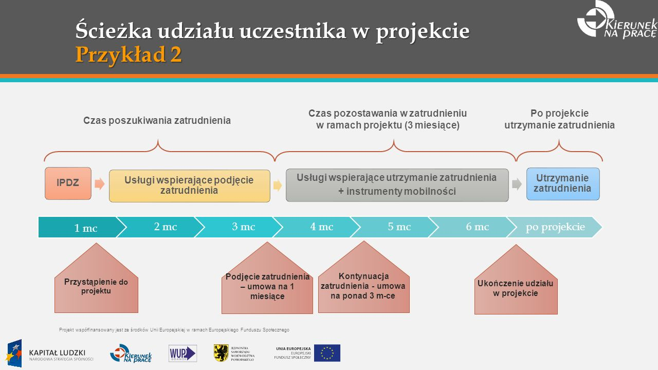 Ścieżka udziału uczestnika w projekcie Przykład 2 Przystąpien ie do projektu Ukończenie udziału w projekcie Podjęcie zatrudnienia – umowa na 1 miesiące Kontynuacja zatrudnienia - umowa na ponad 3 m-ce 1 mc 2 mc3 mc4 mc5 mc6 mcpo projekcie IPDZ Usługi wspierające podjęcie zatrudnienia Usługi wspierające utrzymanie zatrudnienia + instrumenty mobilności Utrzymanie zatrudnienia Czas poszukiwania zatrudnienia Czas pozostawania w zatrudnieniu w ramach projektu (3 miesiące) Po projekcie utrzymanie zatrudnienia Projekt współfinansowany jest ze środków Unii Europejskiej w ramach Europejskiego Funduszu Społecznego