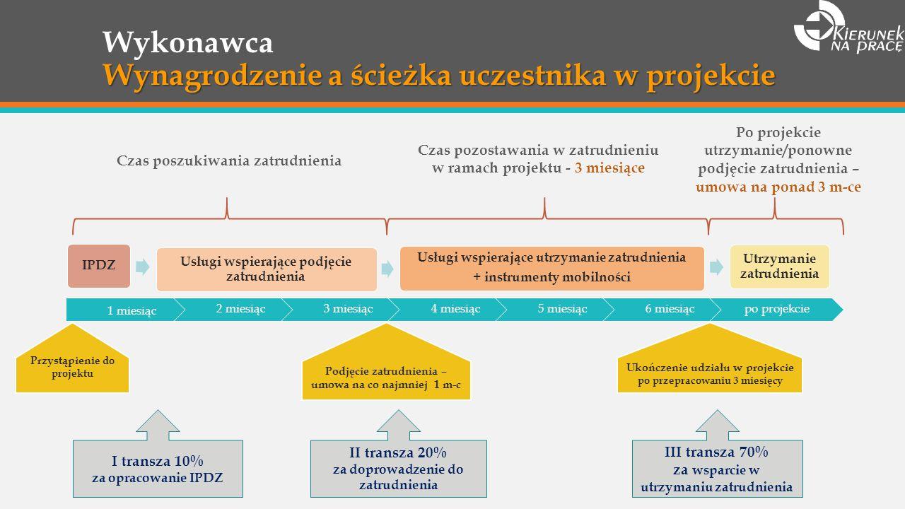 Wynagrodzenie a ścieżka uczestnika w projekcie Wykonawca Wynagrodzenie a ścieżka uczestnika w projekcie 1 miesiąc 2 miesiąc3 miesiąc4 miesiąc5 miesiąc6 miesiącpo projekcie Przystąpien ie do projektu Ukończenie udziału w projekcie po przepracowaniu 3 miesięcy Podjęcie zatrudnienia – umowa na co najmniej 1 m-c IPDZ Usługi wspierające podjęcie zatrudnienia Usługi wspierające utrzymanie zatrudnienia + instrumenty mobilności Utrzymanie zatrudnienia Czas poszukiwania zatrudnienia Czas pozostawania w zatrudnieniu w ramach projektu - 3 miesiące Po projekcie utrzymanie/ponowne podjęcie zatrudnienia – umowa na ponad 3 m-ce II transza 20% za doprowadzenie do zatrudnienia III transza 70% za wsparcie w utrzymaniu zatrudnienia I transza 10% za opracowanie IPDZ