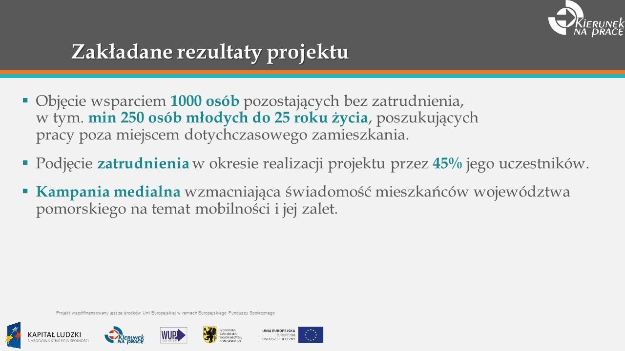 Zakładane rezultaty projektu Objęcie wsparciem 1000 osób pozostających bez zatrudnienia, w tym.