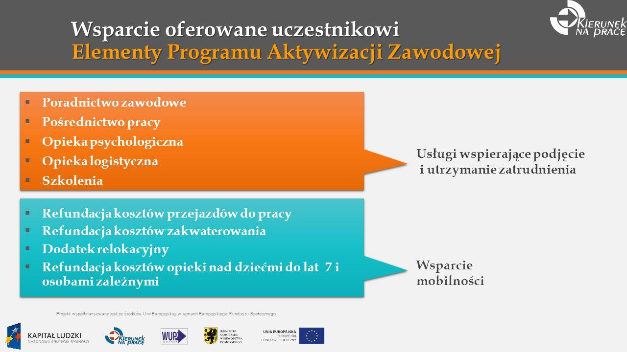 Wsparcie oferowane uczestnikowi Elementy Programu Aktywizacji Zawodowej.