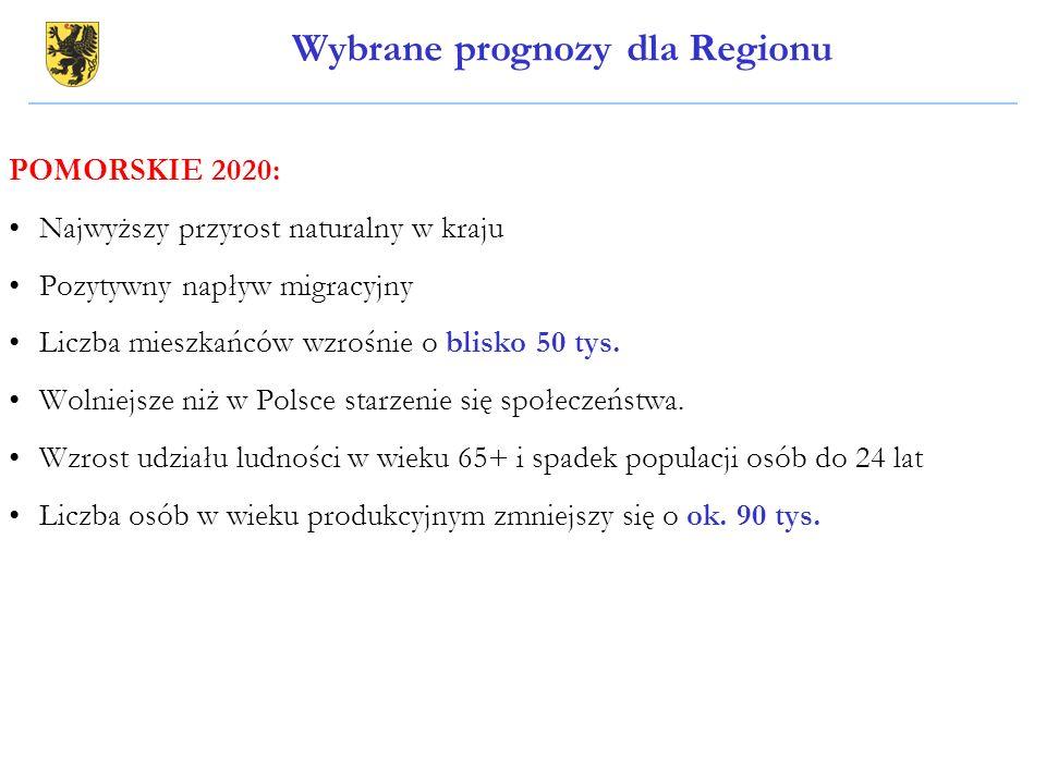 POMORSKIE 2020: Najwyższy przyrost naturalny w kraju Pozytywny napływ migracyjny Liczba mieszkańców wzrośnie o blisko 50 tys. Wolniejsze niż w Polsce