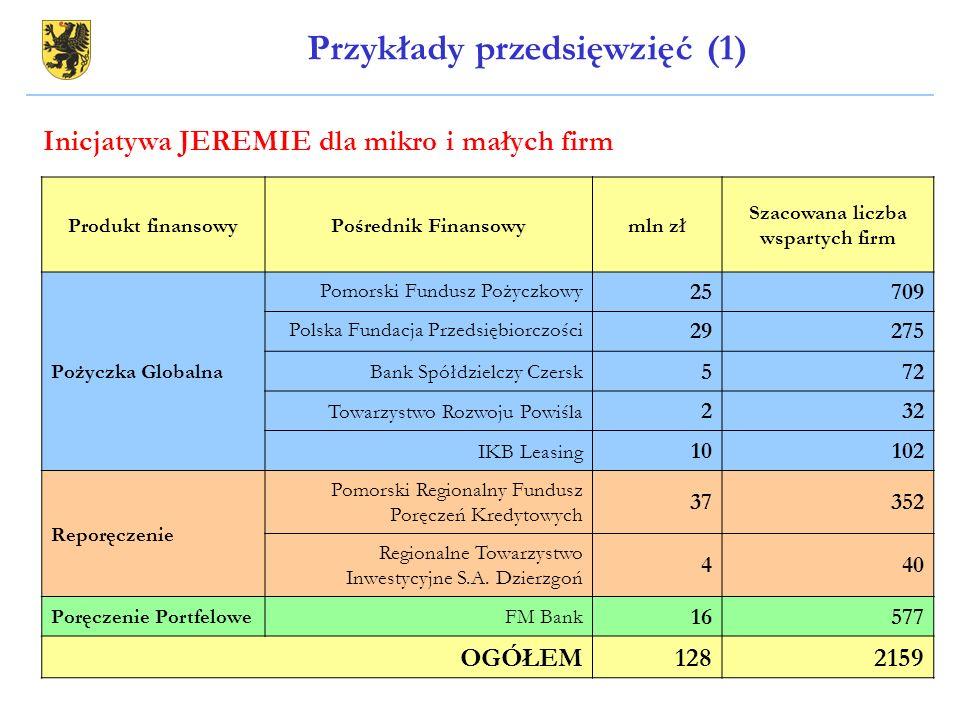 Produkt finansowyPośrednik Finansowymln zł Szacowana liczba wspartych firm Pożyczka Globalna Pomorski Fundusz Pożyczkowy 25709 Polska Fundacja Przedsi