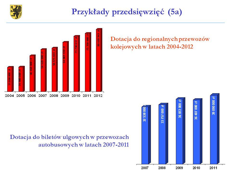 Dotacja do regionalnych przewozów kolejowych w latach 2004-2012 Dotacja do biletów ulgowych w przewozach autobusowych w latach 2007-2011 Przykłady prz