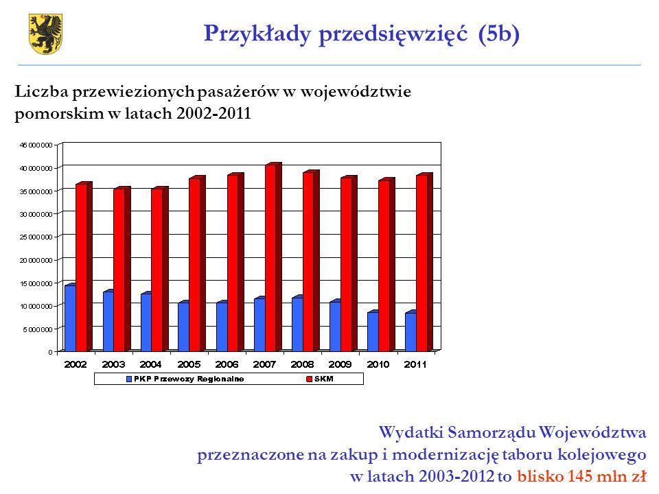 Liczba przewiezionych pasażerów w województwie pomorskim w latach 2002-2011 Wydatki Samorządu Województwa przeznaczone na zakup i modernizację taboru
