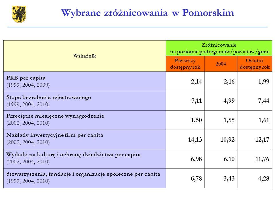 Wybrane zróżnicowania w Pomorskim Wskaźnik Zróżnicowanie na poziomie podregionów/powiatów/gmin Pierwszy dostępny rok 2004 Ostatni dostępny rok PKB per