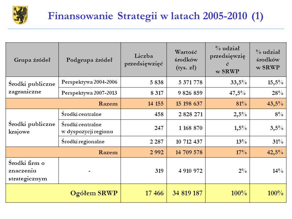 Grupa źródełPodgrupa źródeł Liczba przedsięwzięć Wartość środków (tys. zł) % udział przedsięwzię ć w SRWP % udział środków w SRWP Środki publiczne zag