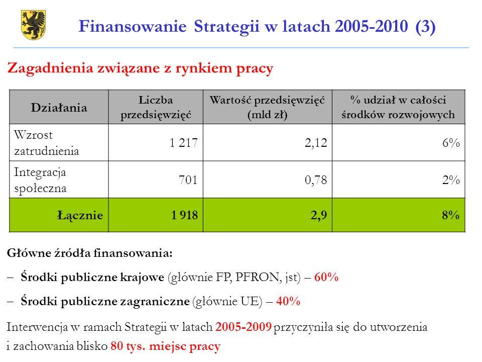 Finansowanie Strategii w latach 2005-2010 (3) Działania Liczba przedsięwzięć Wartość przedsięwzięć (mld zł) % udział w całości środków rozwojowych Wzr