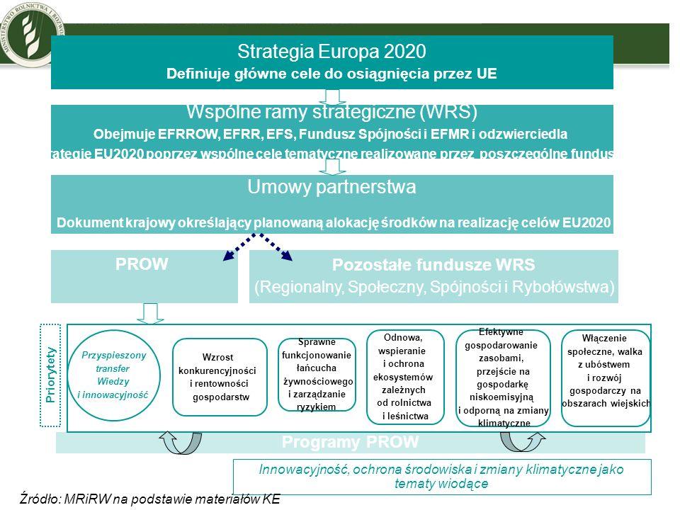 Wspólne ramy strategiczne (WRS) Obejmuje EFRROW, EFRR, EFS, Fundusz Spójności i EFMR i odzwierciedla strategię EU2020 poprzez wspólne cele tematyczne
