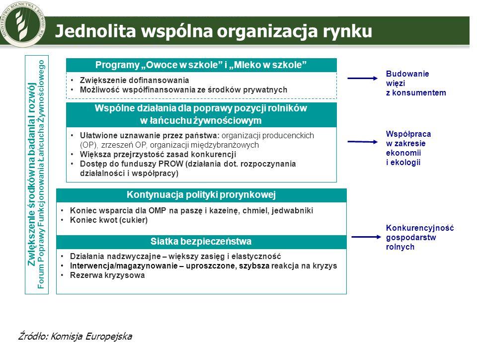 Jednolita wspólna organizacja rynku Zwiększenie środków na badania i rozwój Forum Poprawy Funkcjonowania Łańcucha Żywnościowego Siatka bezpieczeństwa