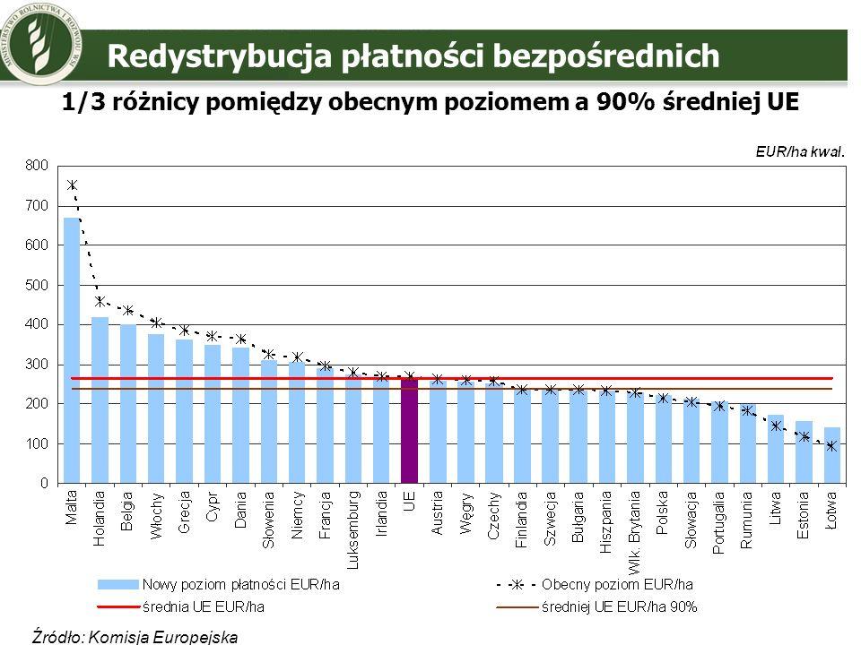 Redystrybucja płatności bezpośrednich Źródło: Komisja Europejska 1/3 różnicy pomiędzy obecnym poziomem a 90% średniej UE
