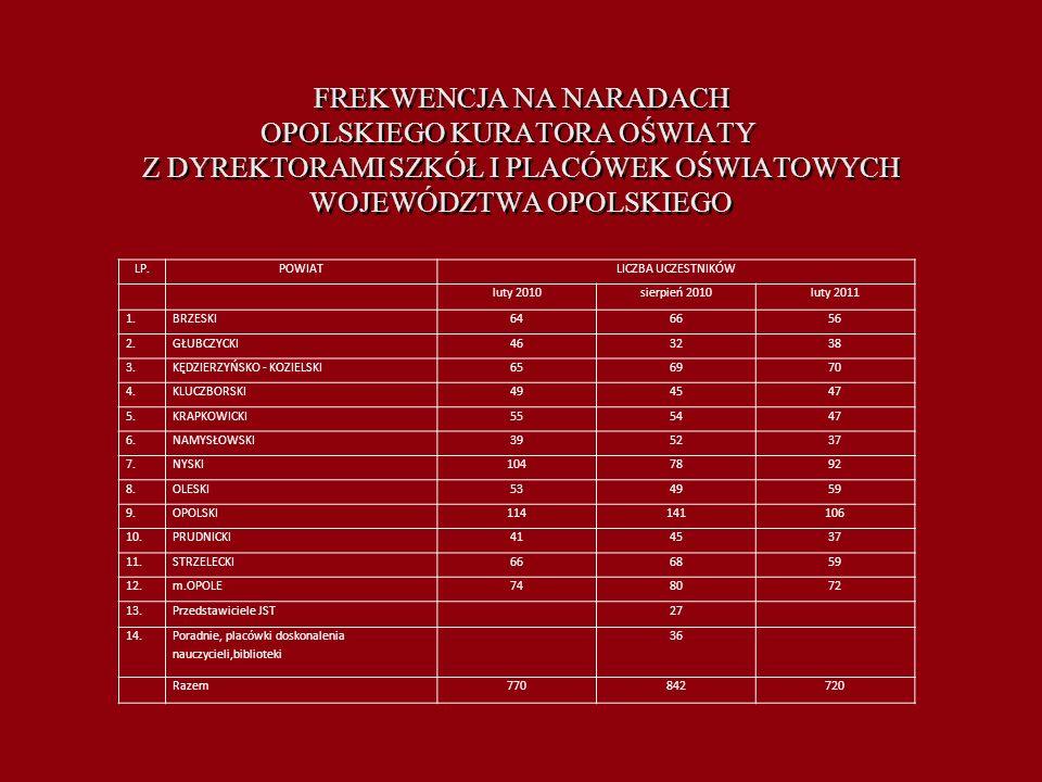 WSPOMAGANIE Rok Powstań Śląskich Pod taką nazwą z inicjatywy Opolskiego Kuratora Oświaty w roku szkolnym 2010/11 realizowano program wychowania obywatelskiego i historycznego wpisany w harmonogram obchodów 90.