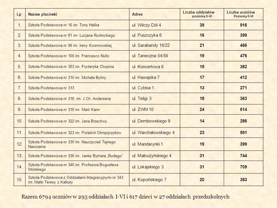 LpNazwa placówkiAdres Liczba oddziałów poziomy 0-VI Liczba uczniów Poziomy 0-VI 1. Szkoła Podstawowa nr 16 im. Tony Halika ul. Wilczy Dół 439916 2. Sz