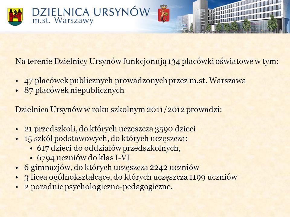 Na terenie Dzielnicy Ursynów funkcjonują 134 placówki oświatowe w tym: 47 placówek publicznych prowadzonych przez m.st. Warszawa 87 placówek niepublic