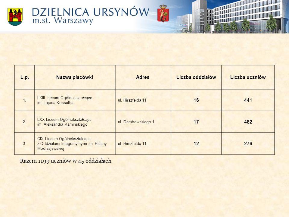 L.p.Nazwa placówkiAdresLiczba oddziałówLiczba uczniów 1. LXIII Liceum Ogólnokształcące im. Lajosa Kossutha ul. Hirszfelda 11 16441 2. LXX Liceum Ogóln