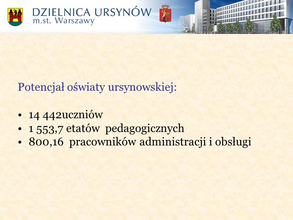 Potencjał oświaty ursynowskiej: 14 442uczniów 1 553,7 etatów pedagogicznych 800,16 pracowników administracji i obsługi