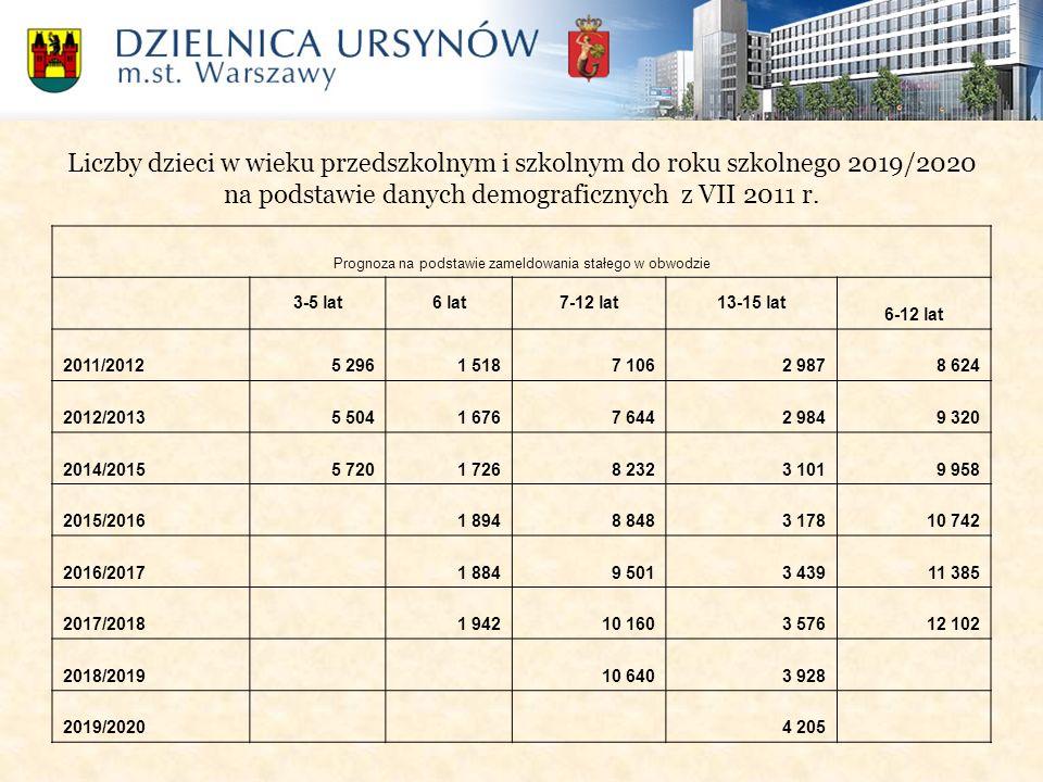 Liczby dzieci w wieku przedszkolnym i szkolnym do roku szkolnego 2019/2020 na podstawie danych demograficznych z VII 2011 r. Prognoza na podstawie zam