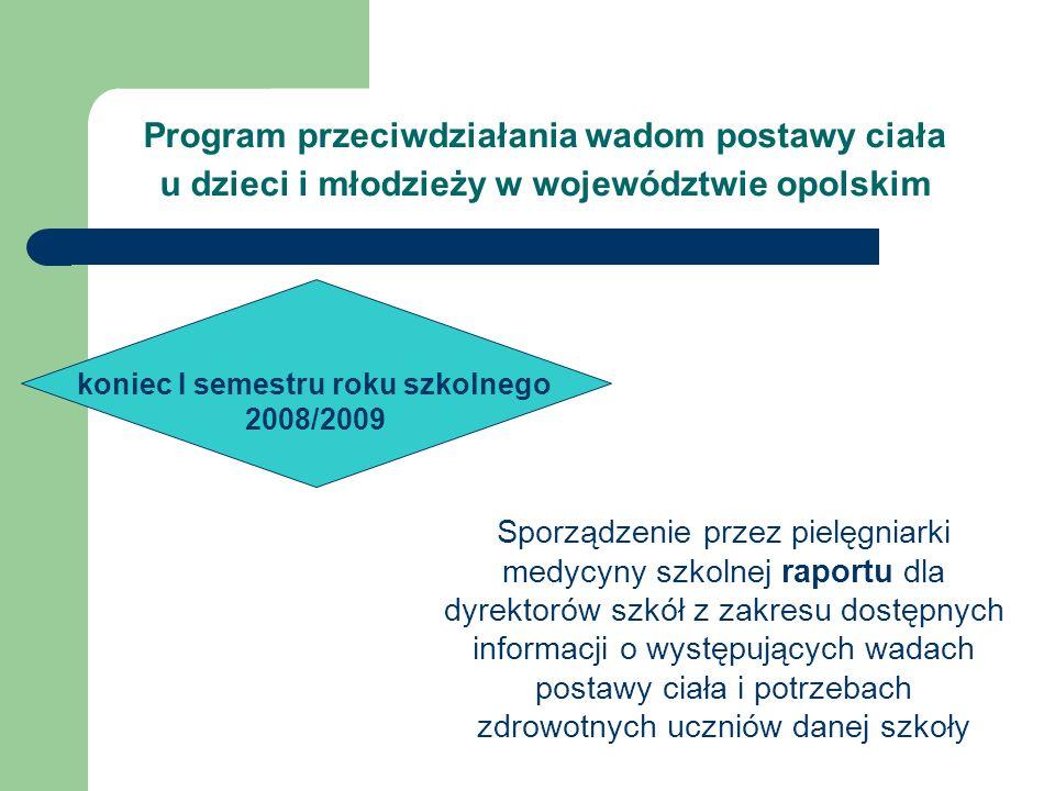Sporządzenie przez pielęgniarki medycyny szkolnej raportu dla dyrektorów szkół z zakresu dostępnych informacji o występujących wadach postawy ciała i