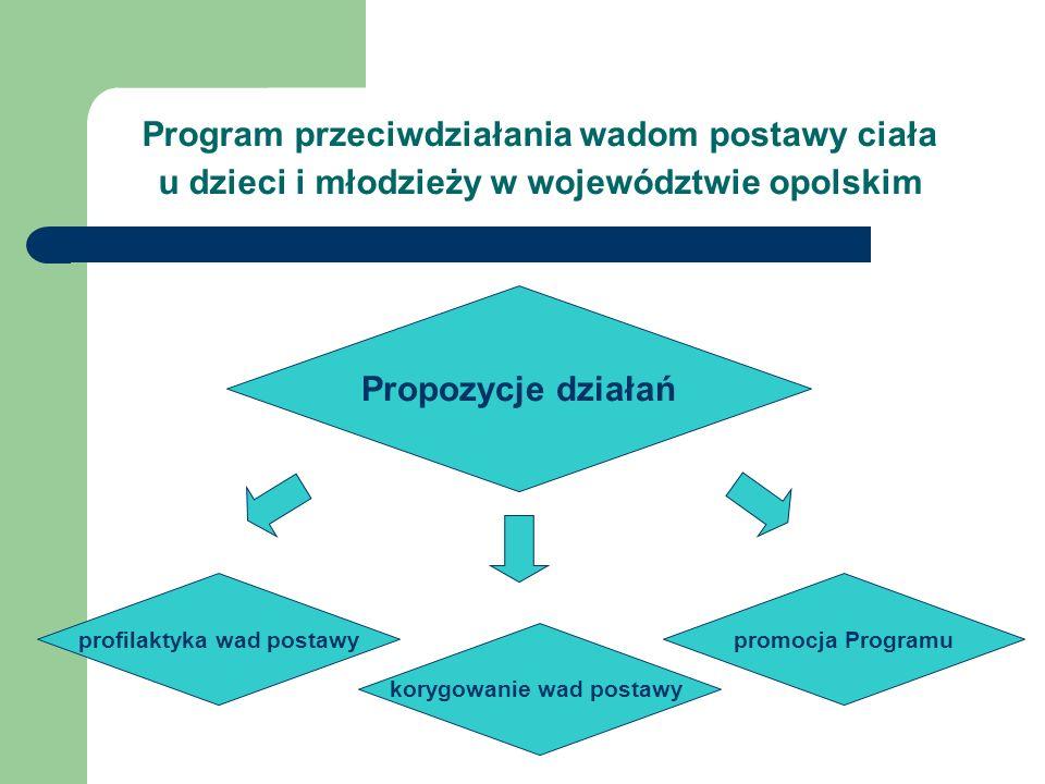 Program przeciwdziałania wadom postawy ciała u dzieci i młodzieży w województwie opolskim Propozycje działań profilaktyka wad postawypromocja Programu