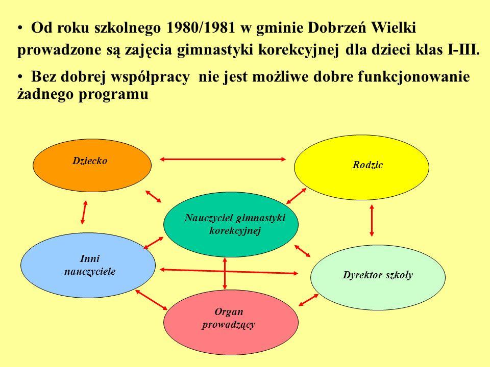 Nauczyciel gimnastyki korekcyjnej Dziecko Rodzic Organ prowadzący Dyrektor szkoły Inni nauczyciele Od roku szkolnego 1980/1981 w gminie Dobrzeń Wielki
