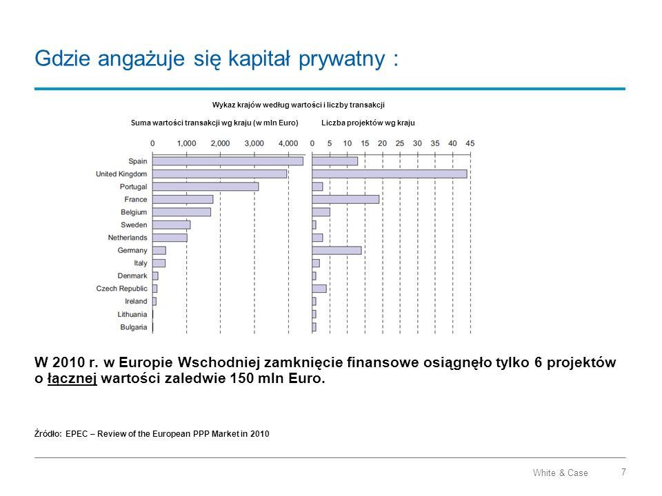 White & Case 7 Gdzie angażuje się kapitał prywatny : W 2010 r. w Europie Wschodniej zamknięcie finansowe osiągnęło tylko 6 projektów o łącznej wartośc