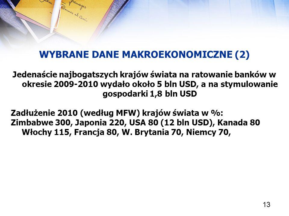13 WYBRANE DANE MAKROEKONOMICZNE (2) Jedenaście najbogatszych krajów świata na ratowanie banków w okresie 2009-2010 wydało około 5 bln USD, a na stymu