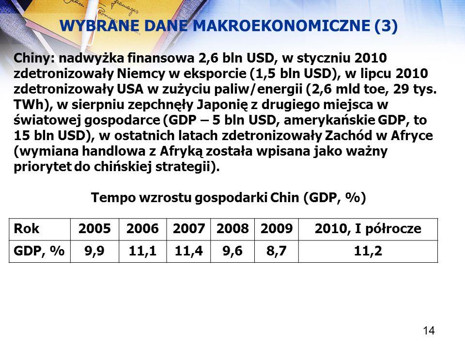 14 WYBRANE DANE MAKROEKONOMICZNE (3) Chiny: nadwyżka finansowa 2,6 bln USD, w styczniu 2010 zdetronizowały Niemcy w eksporcie (1,5 bln USD), w lipcu 2