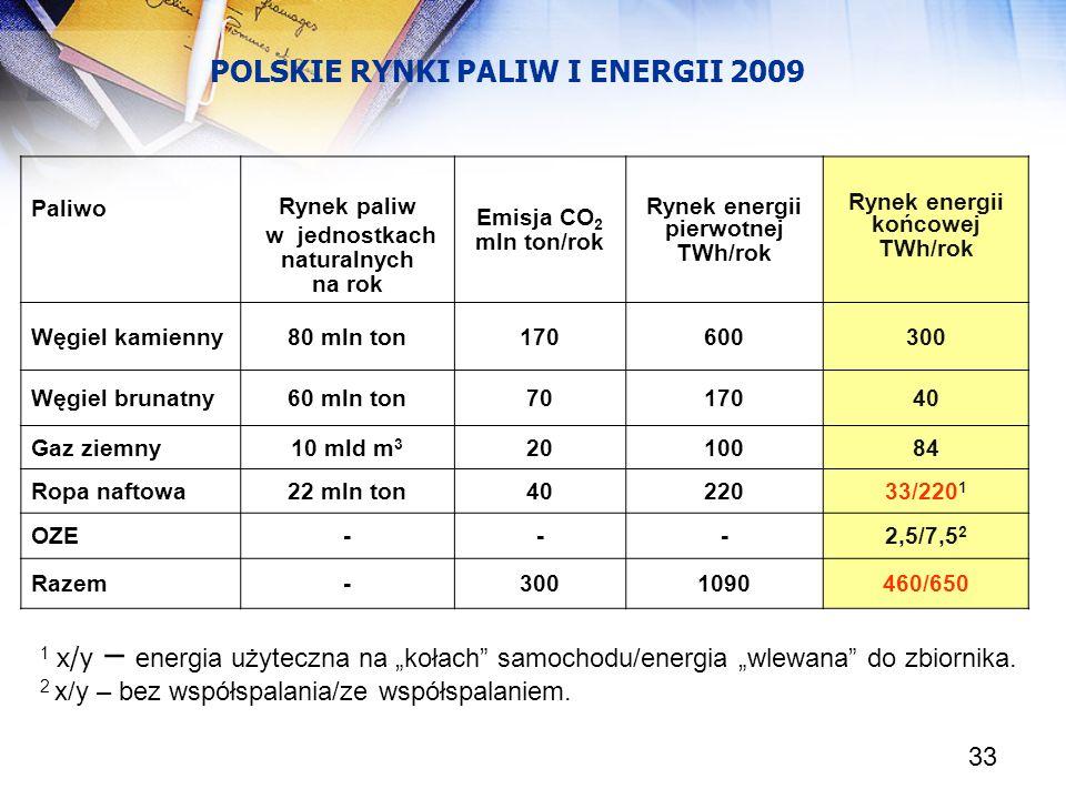 33 Paliwo Rynek paliw w jednostkach naturalnych na rok Emisja CO 2 mln ton/rok Rynek energii pierwotnej TWh/rok Rynek energii końcowej TWh/rok Węgiel