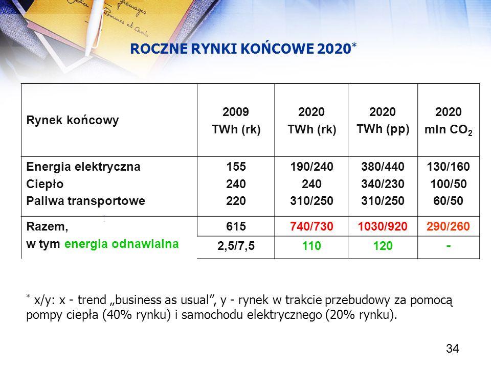 34 ROCZNE RYNKI KOŃCOWE 2020 * [ Rynek końcowy 2009 TWh (rk) 2020 TWh (rk) 2020 TWh (pp) 2020 mln CO 2 Energia elektryczna Ciepło Paliwa transportowe
