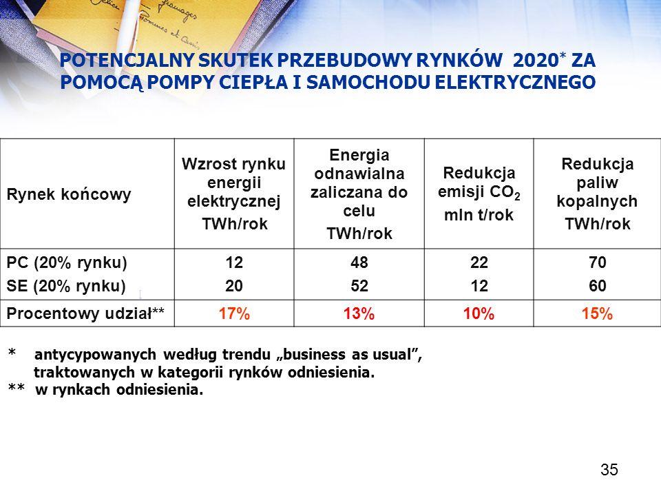 35 POTENCJALNY SKUTEK PRZEBUDOWY RYNKÓW 2020 * ZA POMOCĄ POMPY CIEPŁA I SAMOCHODU ELEKTRYCZNEGO [ Rynek końcowy Wzrost rynku energii elektrycznej TWh/