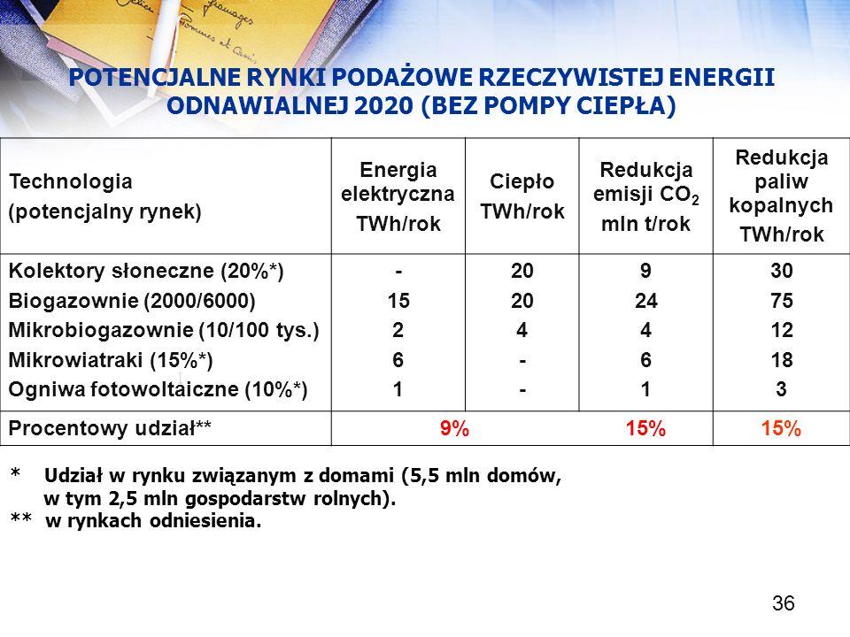 36 POTENCJALNE RYNKI PODAŻOWE RZECZYWISTEJ ENERGII ODNAWIALNEJ 2020 (BEZ POMPY CIEPŁA) [ Technologia (potencjalny rynek) Energia elektryczna TWh/rok C
