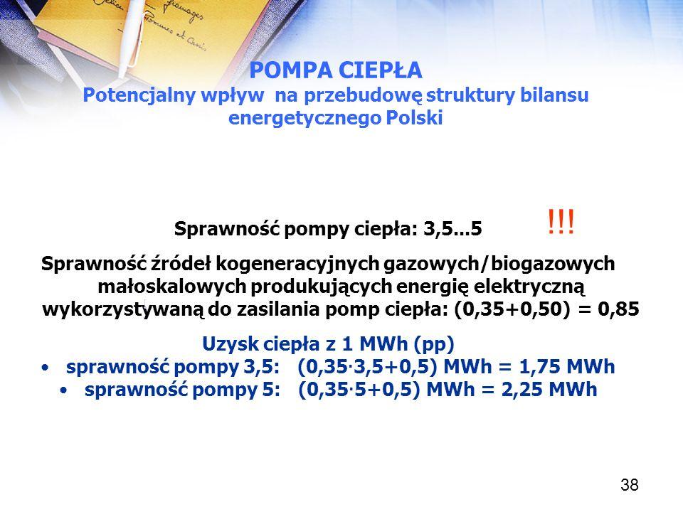 38 Sprawność pompy ciepła: 3,5...5 Sprawność źródeł kogeneracyjnych gazowych/biogazowych małoskalowych produkujących energię elektryczną wykorzystywan