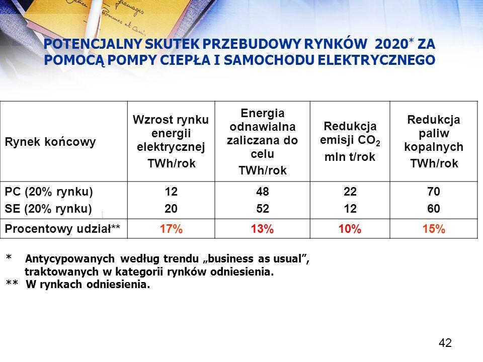 42 POTENCJALNY SKUTEK PRZEBUDOWY RYNKÓW 2020 * ZA POMOCĄ POMPY CIEPŁA I SAMOCHODU ELEKTRYCZNEGO [ Rynek końcowy Wzrost rynku energii elektrycznej TWh/