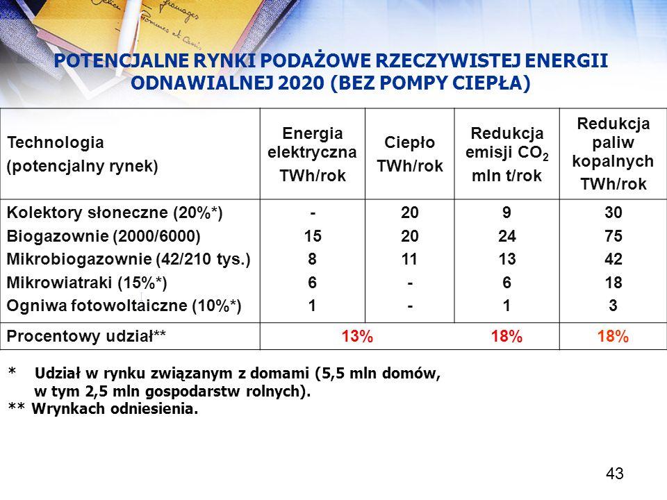 43 POTENCJALNE RYNKI PODAŻOWE RZECZYWISTEJ ENERGII ODNAWIALNEJ 2020 (BEZ POMPY CIEPŁA) [ Technologia (potencjalny rynek) Energia elektryczna TWh/rok C