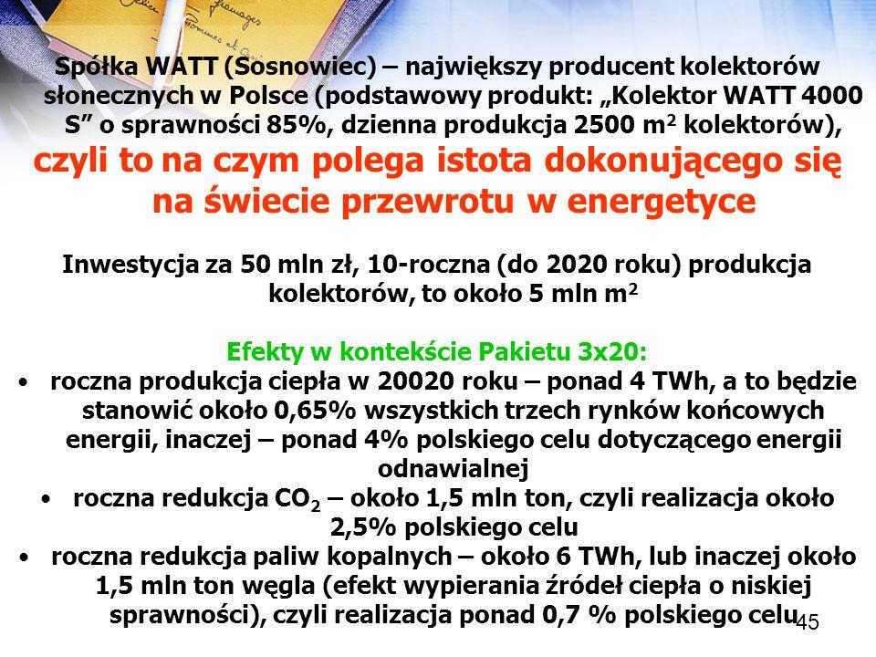 45 Spółka WATT (Sosnowiec) – największy producent kolektorów słonecznych w Polsce (podstawowy produkt: Kolektor WATT 4000 S o sprawności 85%, dzienna
