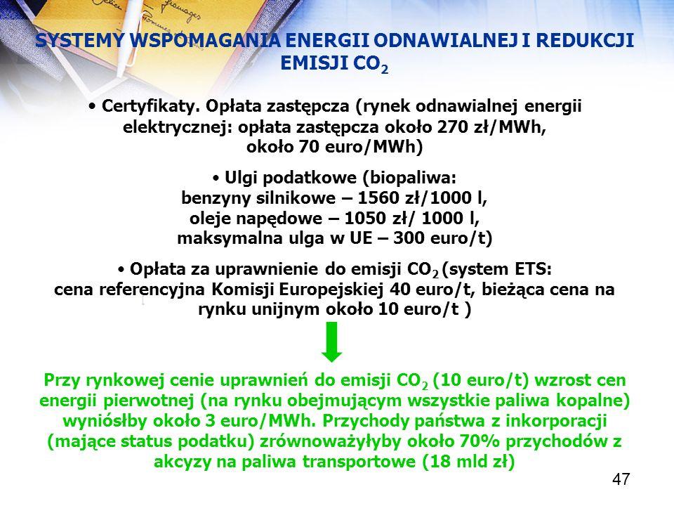 47 SYSTEMY WSPOMAGANIA ENERGII ODNAWIALNEJ I REDUKCJI EMISJI CO 2 Certyfikaty. Opłata zastępcza (rynek odnawialnej energii elektrycznej: opłata zastęp
