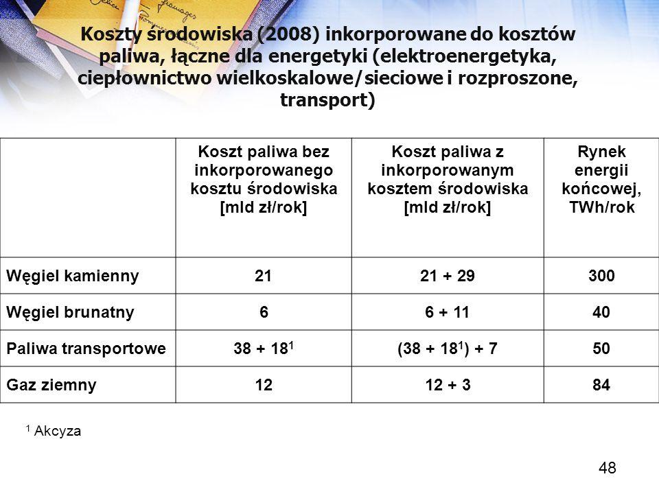48 Koszty środowiska (2008) inkorporowane do kosztów paliwa, łączne dla energetyki (elektroenergetyka, ciepłownictwo wielkoskalowe/sieciowe i rozprosz