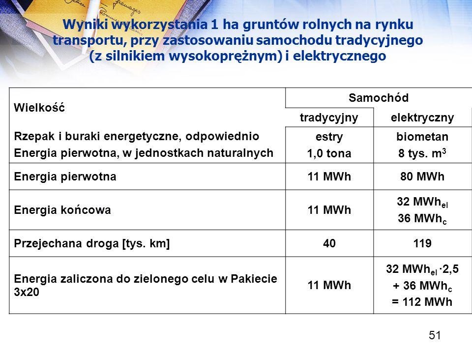 51 [ Wielkość Samochód tradycyjnyelektryczny Rzepak i buraki energetyczne, odpowiednio Energia pierwotna, w jednostkach naturalnych estry 1,0 tona bio