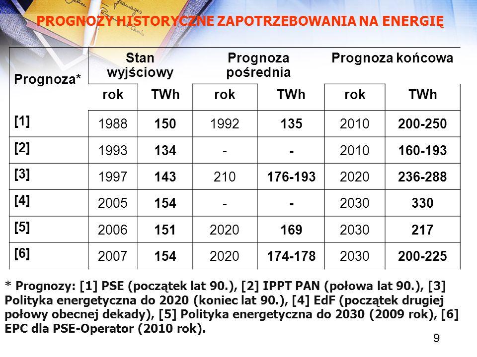 9 * Prognozy: [1] PSE (początek lat 90.), [2] IPPT PAN (połowa lat 90.), [3] Polityka energetyczna do 2020 (koniec lat 90.), [4] EdF (początek drugiej