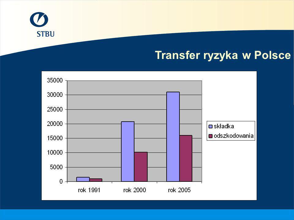 Transfer ryzyka w Polsce